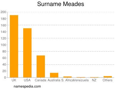 Surname Meades