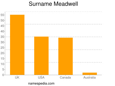 Surname Meadwell