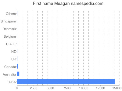 Given name Meagan