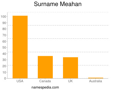 Surname Meahan