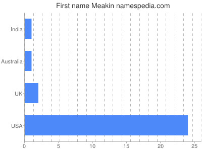 Given name Meakin