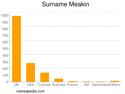 Surname Meakin