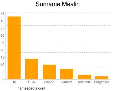 Surname Mealin
