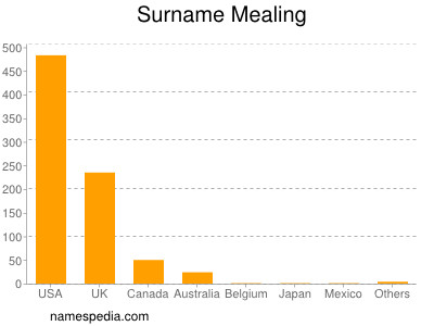 Surname Mealing