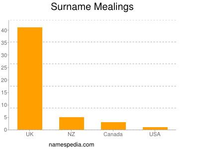 Surname Mealings