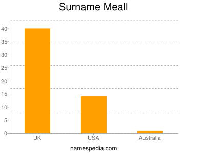 Surname Meall