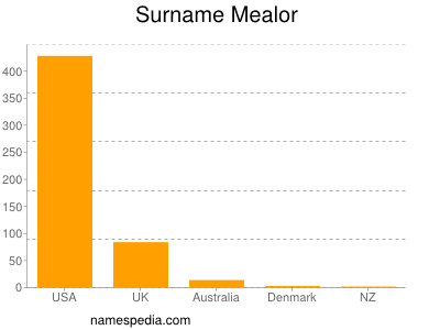 Surname Mealor