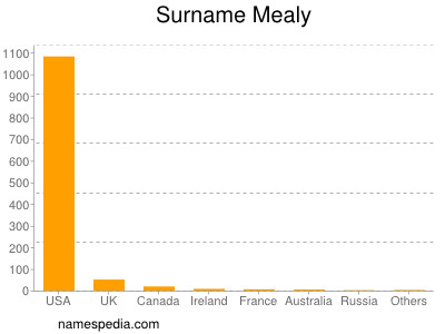 Surname Mealy