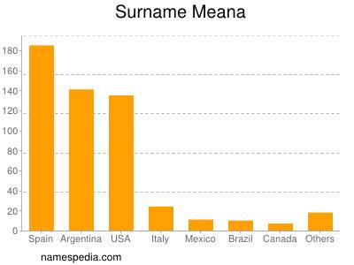 Surname Meana