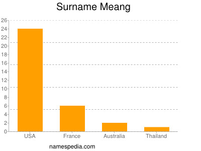 Surname Meang