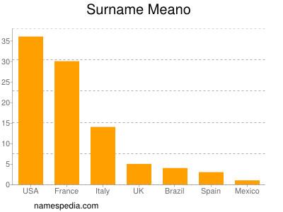 Surname Meano