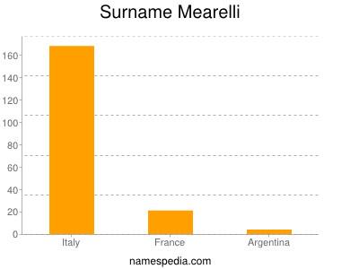 Surname Mearelli