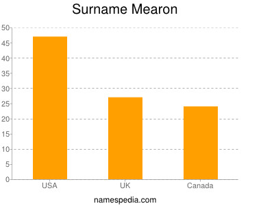 Surname Mearon