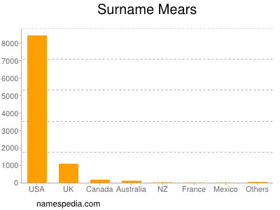Surname Mears