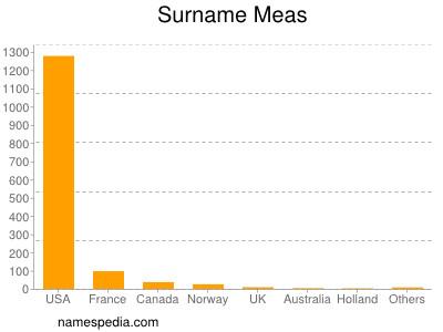 Surname Meas