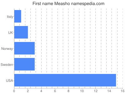 Given name Measho