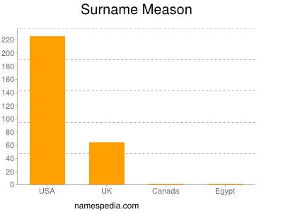 Surname Meason
