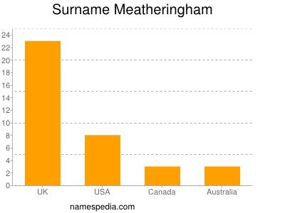 Surname Meatheringham