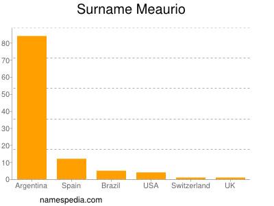 Surname Meaurio