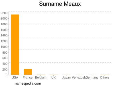 Surname Meaux