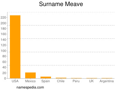 Surname Meave