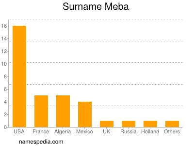 Surname Meba