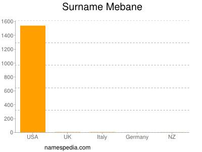 Surname Mebane
