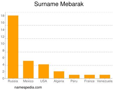 Surname Mebarak