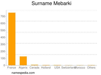 Surname Mebarki