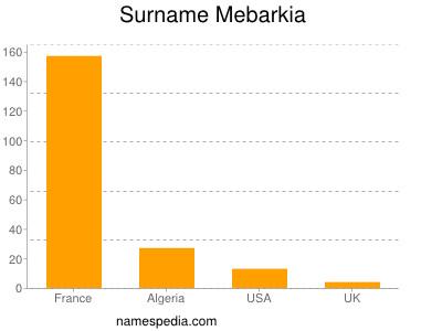 Surname Mebarkia