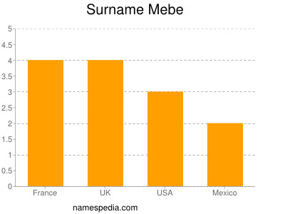 Surname Mebe