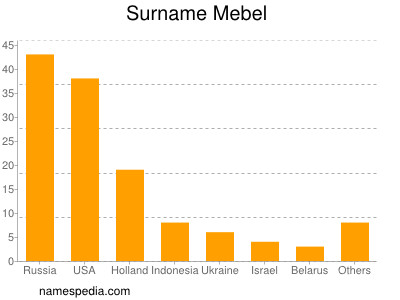 Surname Mebel