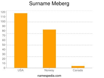 Surname Meberg