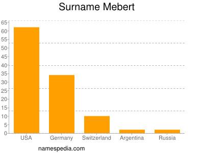 Surname Mebert