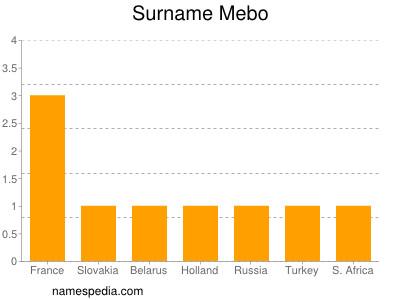Surname Mebo