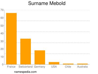 Surname Mebold