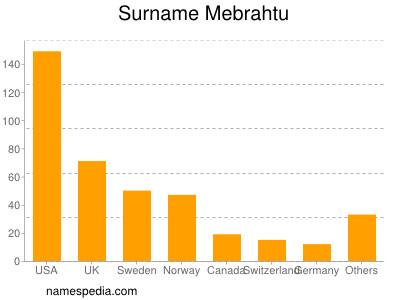 Surname Mebrahtu