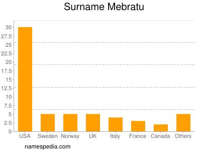 Surname Mebratu