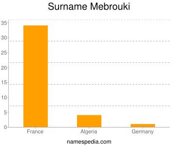 Surname Mebrouki