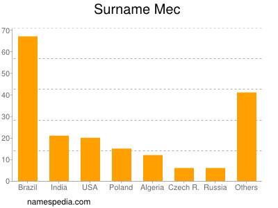 Surname Mec