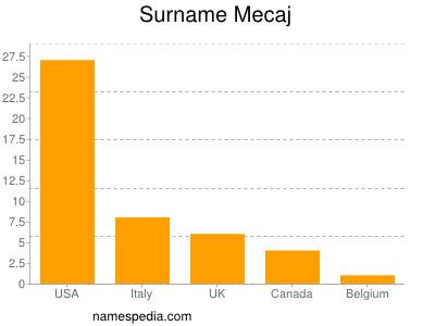 Surname Mecaj