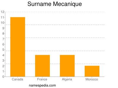 Surname Mecanique