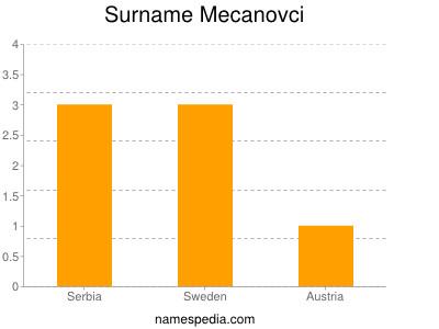 Surname Mecanovci