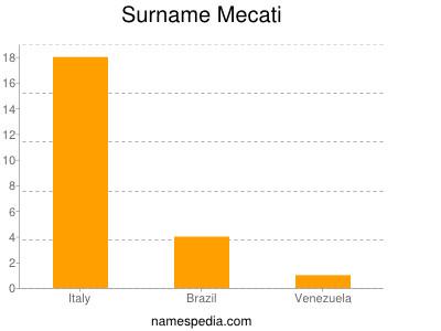 Surname Mecati