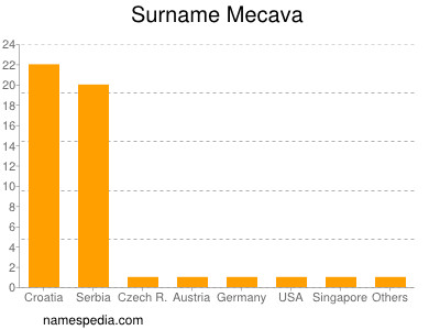 Surname Mecava