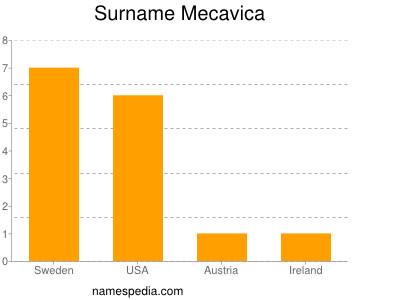 Surname Mecavica