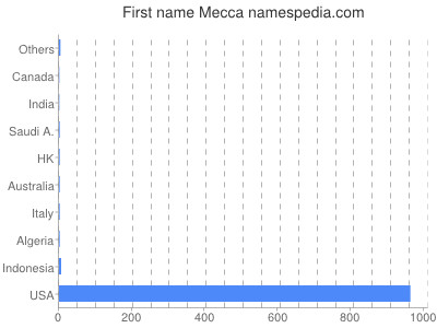 Given name Mecca
