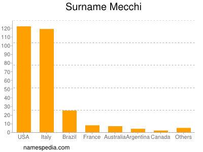 Surname Mecchi