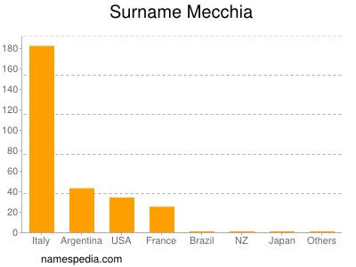 Surname Mecchia
