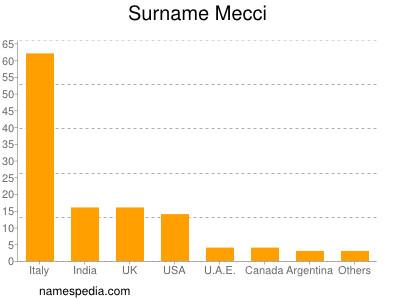 Surname Mecci